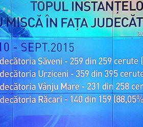 259 de oameni din Săveni au avut telefoanele ascultate