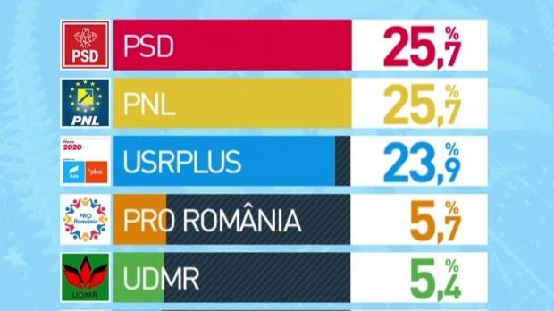 REZULTATE EXIT-POLL: PSD și PNL, 25.7%, USR-PLUS – 23,9%. Sunt rezultatele finale