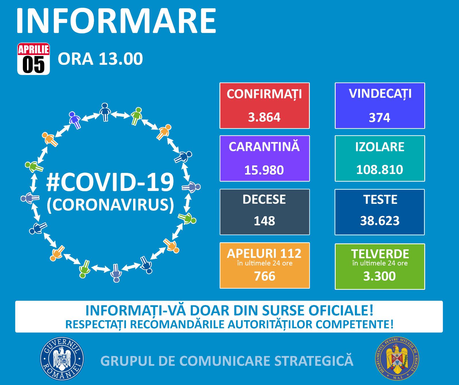 3.864 de cazuri de persoane infectate cu virusul COVID –19.   Alte 374 de persoane au fost declarate vindecate și externate