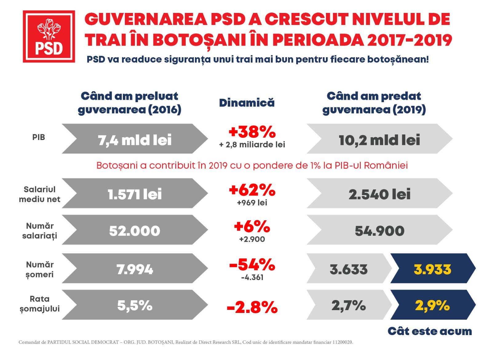 (P)  Realitatea cifrelor arată că faptele guvernării PSD au crescut nivelul de trai al fiecărui botoșănean! PSD este garanția siguranței sănătății, educației și economiei!